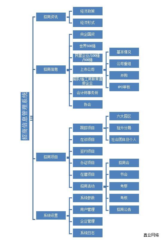 招商信息管理系统案例1.jpg